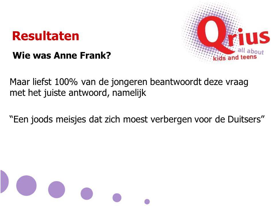 Resultaten Wie was Anne Frank.