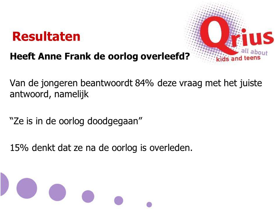 """Resultaten Heeft Anne Frank de oorlog overleefd? Van de jongeren beantwoordt 84% deze vraag met het juiste antwoord, namelijk """"Ze is in de oorlog dood"""