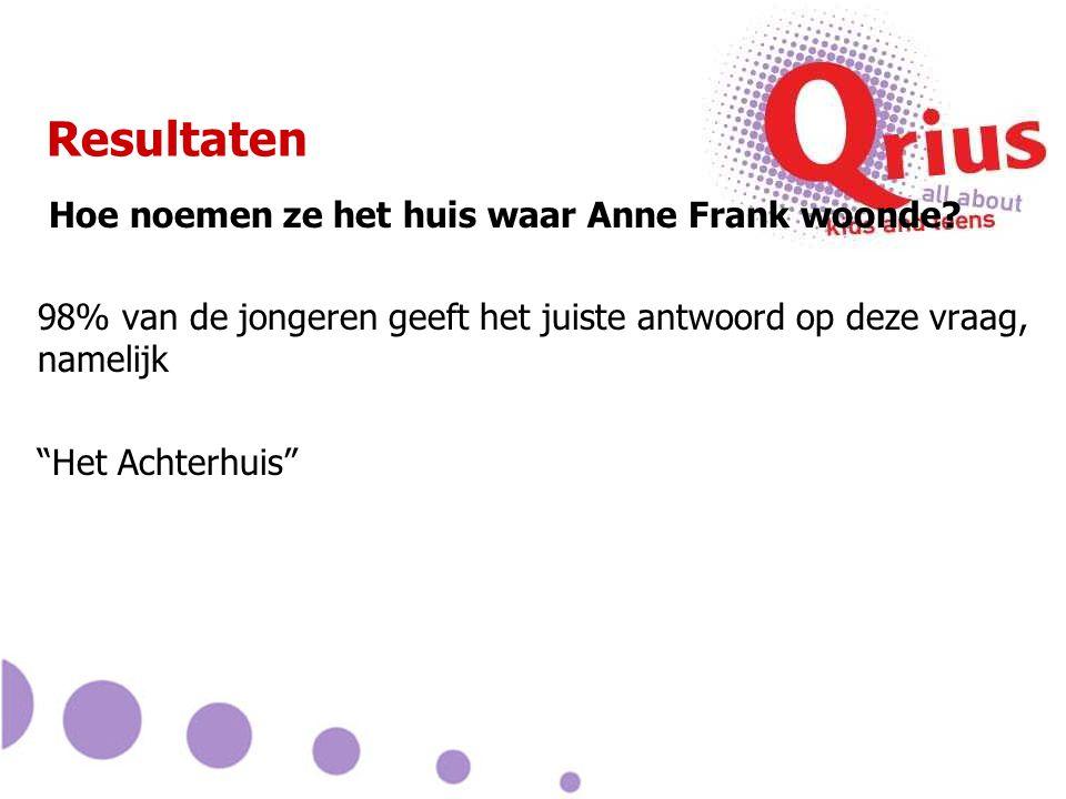 """Resultaten Hoe noemen ze het huis waar Anne Frank woonde? 98% van de jongeren geeft het juiste antwoord op deze vraag, namelijk """"Het Achterhuis"""""""