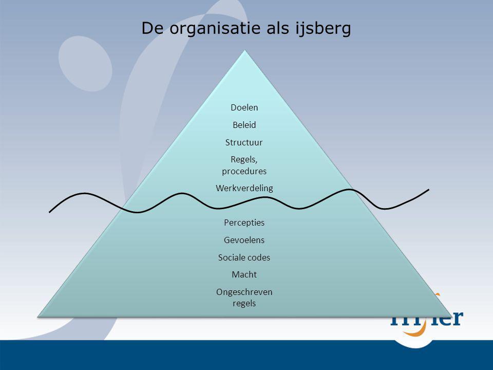 De organisatie als ijsberg Doelen Beleid Structuur Regels, procedures Werkverdeling Percepties Gevoelens Sociale codes Macht Ongeschreven regels