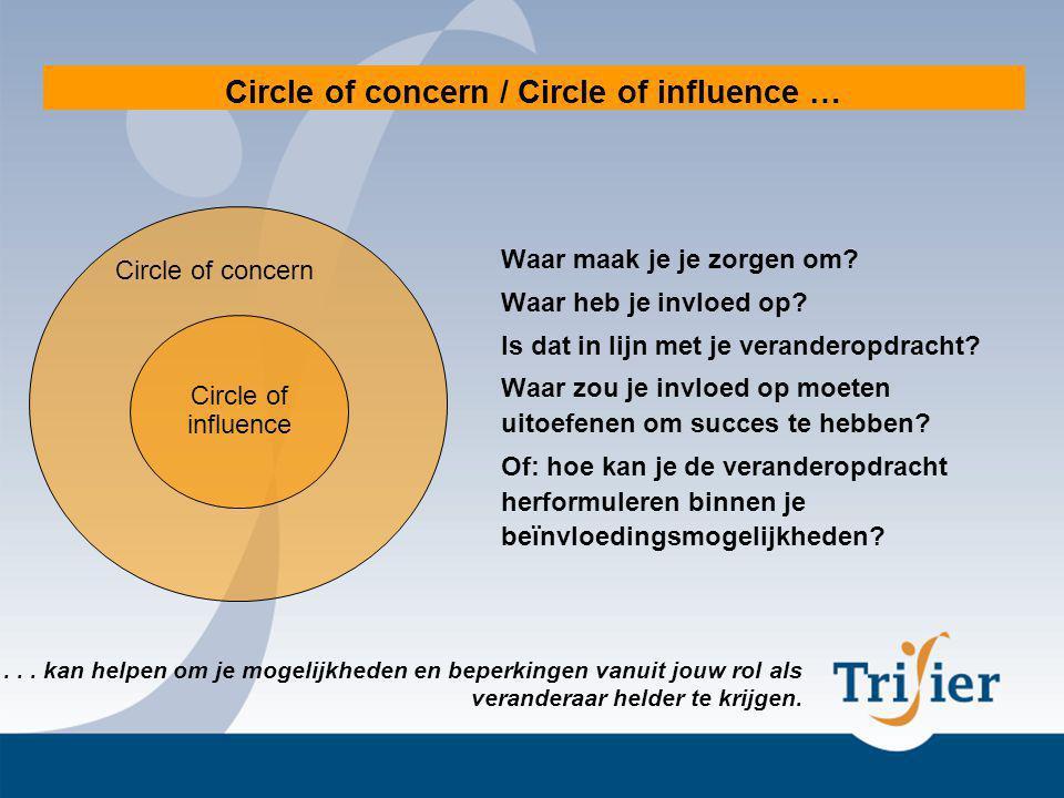 Circle of concern / Circle of influence … Waar maak je je zorgen om.
