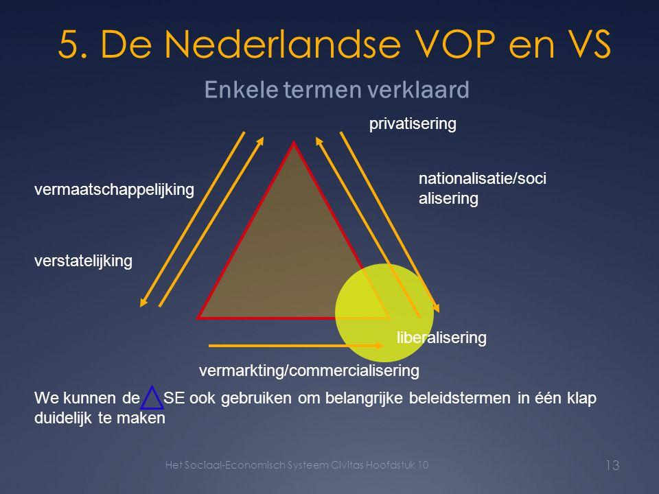 13 5. De Nederlandse VOP en VS Enkele termen verklaard We kunnen de SE ook gebruiken om belangrijke beleidstermen in één klap duidelijk te maken priva