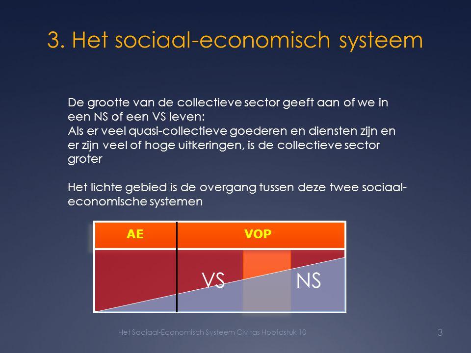 3. Het sociaal-economisch systeem Het Sociaal-Economisch Systeem Civitas Hoofdstuk 10 3 De grootte van de collectieve sector geeft aan of we in een NS