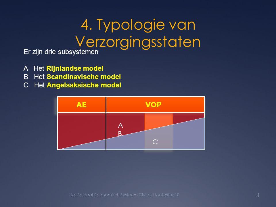 4. Typologie van Verzorgingsstaten Het Sociaal-Economisch Systeem Civitas Hoofdstuk 10 4 AE VOP Er zijn drie subsystemen A Het Rijnlandse model B Het