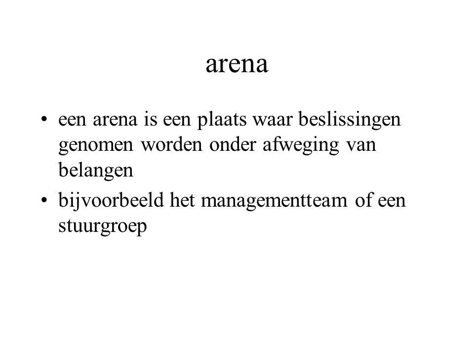 arena een arena is een plaats waar beslissingen genomen worden onder afweging van belangen bijvoorbeeld het managementteam of een stuurgroep