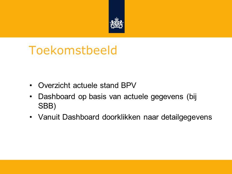Toekomstbeeld Overzicht actuele stand BPV Dashboard op basis van actuele gegevens (bij SBB) Vanuit Dashboard doorklikken naar detailgegevens