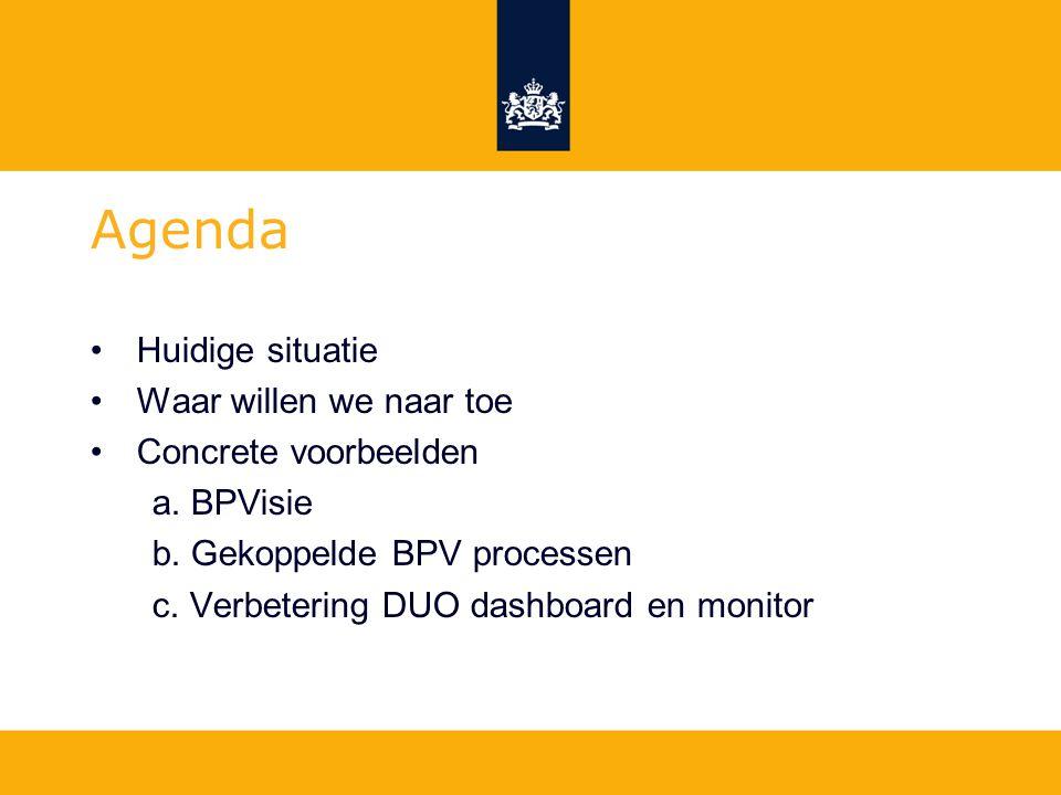 Huidige situatie Waar willen we naar toe Concrete voorbeelden a. BPVisie b. Gekoppelde BPV processen c. Verbetering DUO dashboard en monitor Agenda