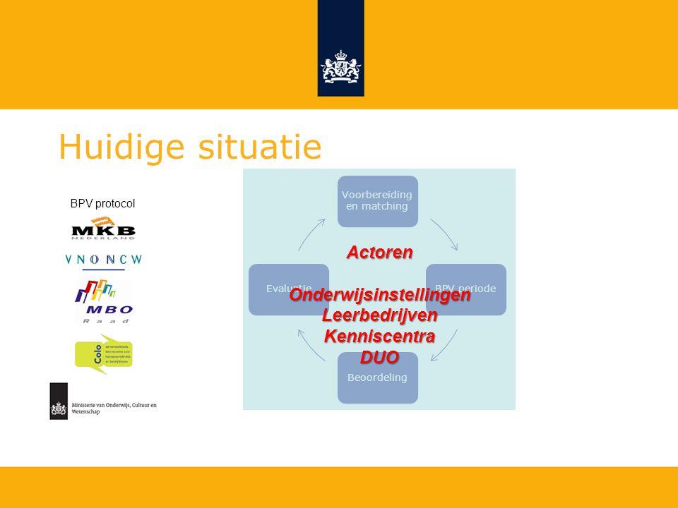 Concreet voorbeeld DUO dashboard