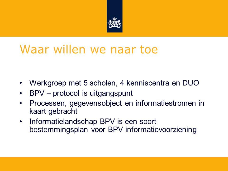 Werkgroep met 5 scholen, 4 kenniscentra en DUO BPV – protocol is uitgangspunt Processen, gegevensobject en informatiestromen in kaart gebracht Informa