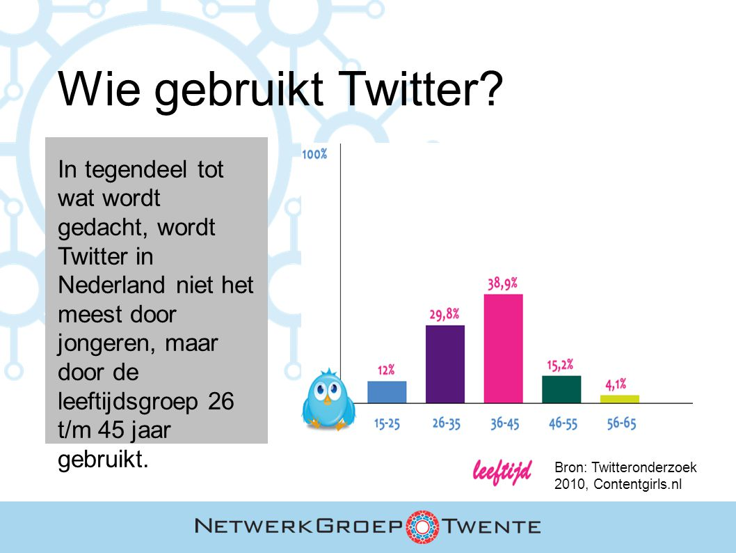 Wie gebruikt Twitter? In tegendeel tot wat wordt gedacht, wordt Twitter in Nederland niet het meest door jongeren, maar door de leeftijdsgroep 26 t/m