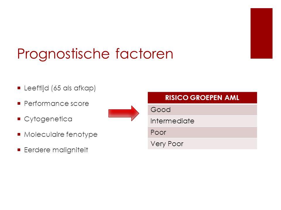 Prognostische factoren  Leeftijd (65 als afkap)  Performance score  Cytogenetica  Moleculaire fenotype  Eerdere maligniteit RISICO GROEPEN AML Good Intermediate Poor Very Poor