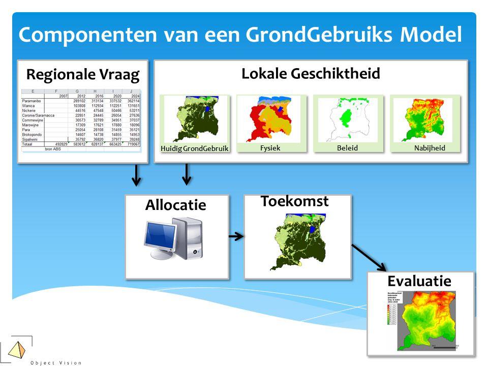 Regionale Vraag Allocatie Toekomst Componenten van een GrondGebruiks Model Lokale Geschiktheid Huidig GrondGebruik FysiekBeleidNabijheid Evaluatie