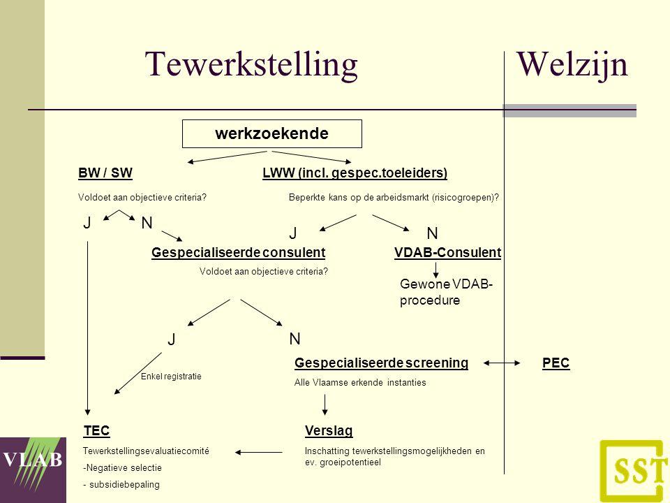 Tewerkstelling Welzijn werkzoekende BW / SWLWW (incl.
