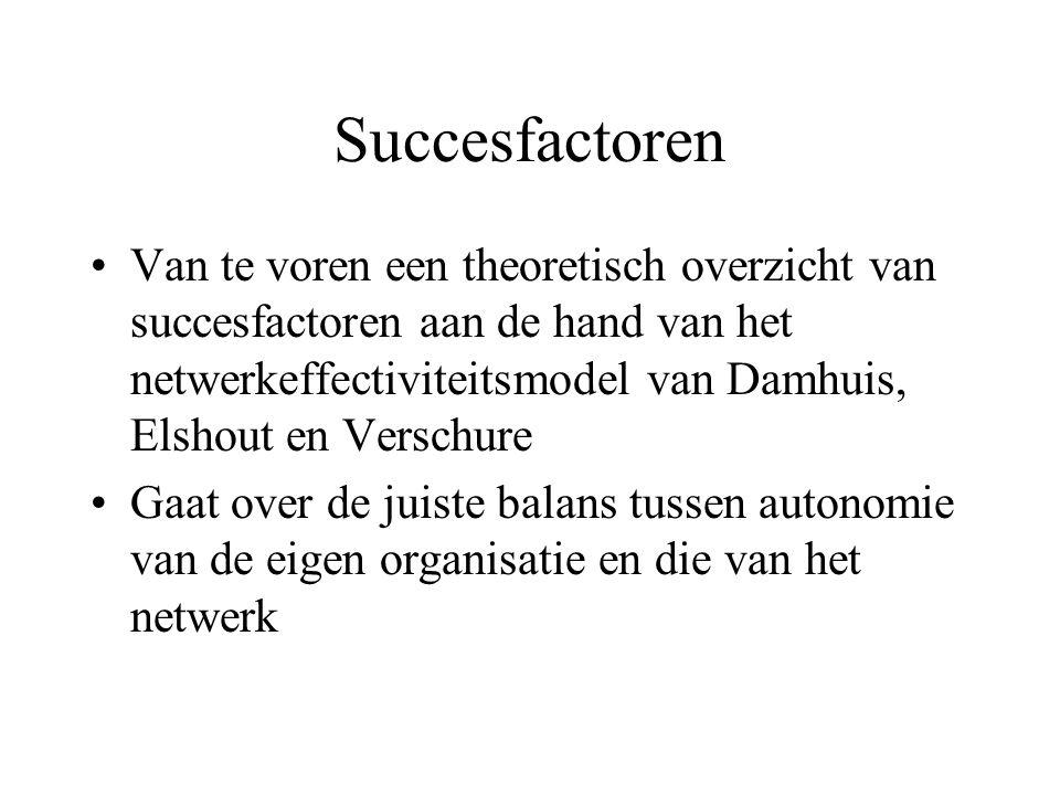 Succesfactoren Van te voren een theoretisch overzicht van succesfactoren aan de hand van het netwerkeffectiviteitsmodel van Damhuis, Elshout en Verschure Gaat over de juiste balans tussen autonomie van de eigen organisatie en die van het netwerk