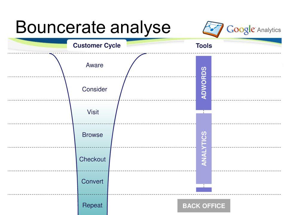 Opdracht: Bounce rates Bouncerate analyse Bekijk in Google Analytics op zoekwoord niveau de Bounce Rate.