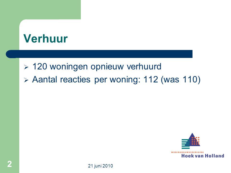 Verhuur  120 woningen opnieuw verhuurd  Aantal reacties per woning: 112 (was 110) 21 juni 2010 2