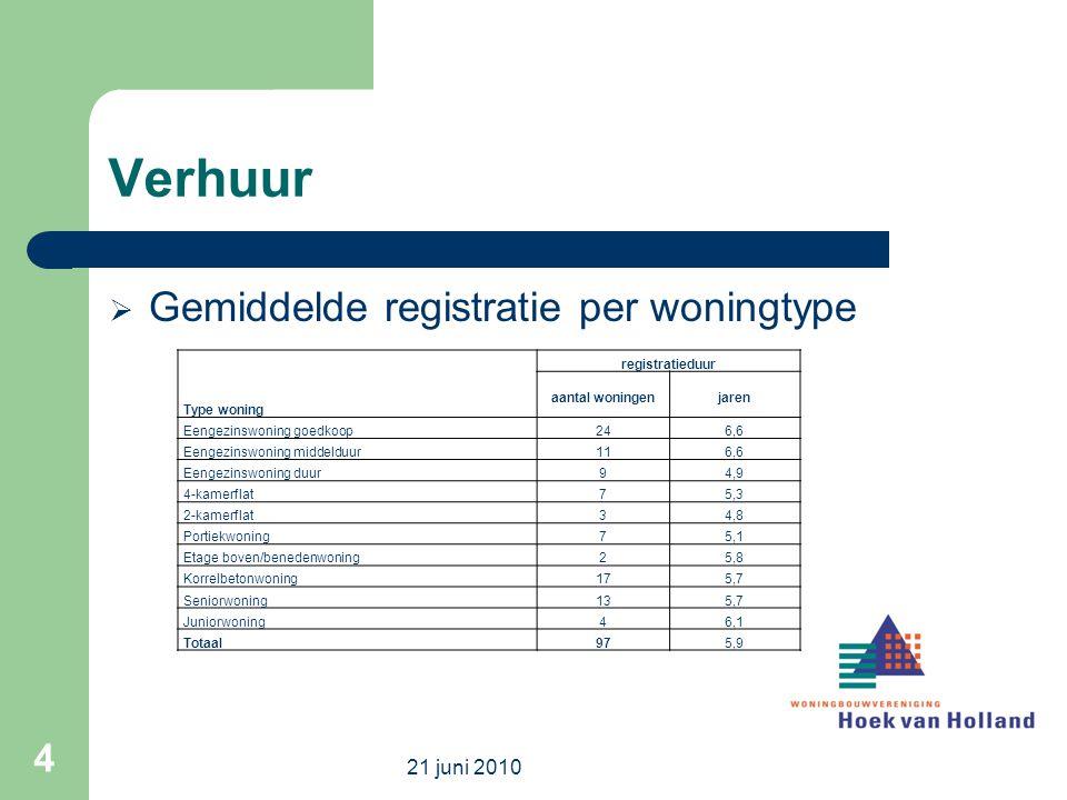 Herkomst nieuwe huurders StartersDoorstromers Hoek van Holland65 (58)%41 (36)% Regio30 (35)%48 (58)% Buiten regio 5 (6)%11 (6)% 21 juni 2010 5