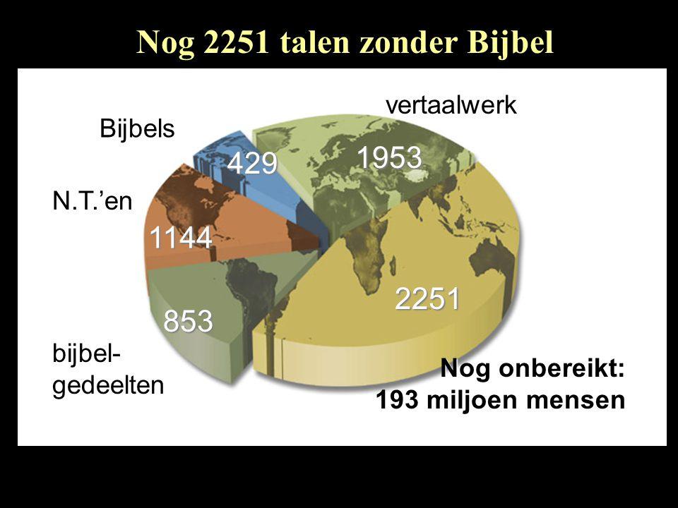 Nog 2251 talen zonder Bijbel Nog onbereikt: 193 miljoen mensen Nog onbereikt: 193 miljoen mensen 2251 vertaalwerk1953 N.T.'en1144 bijbel- gedeelten 853 429