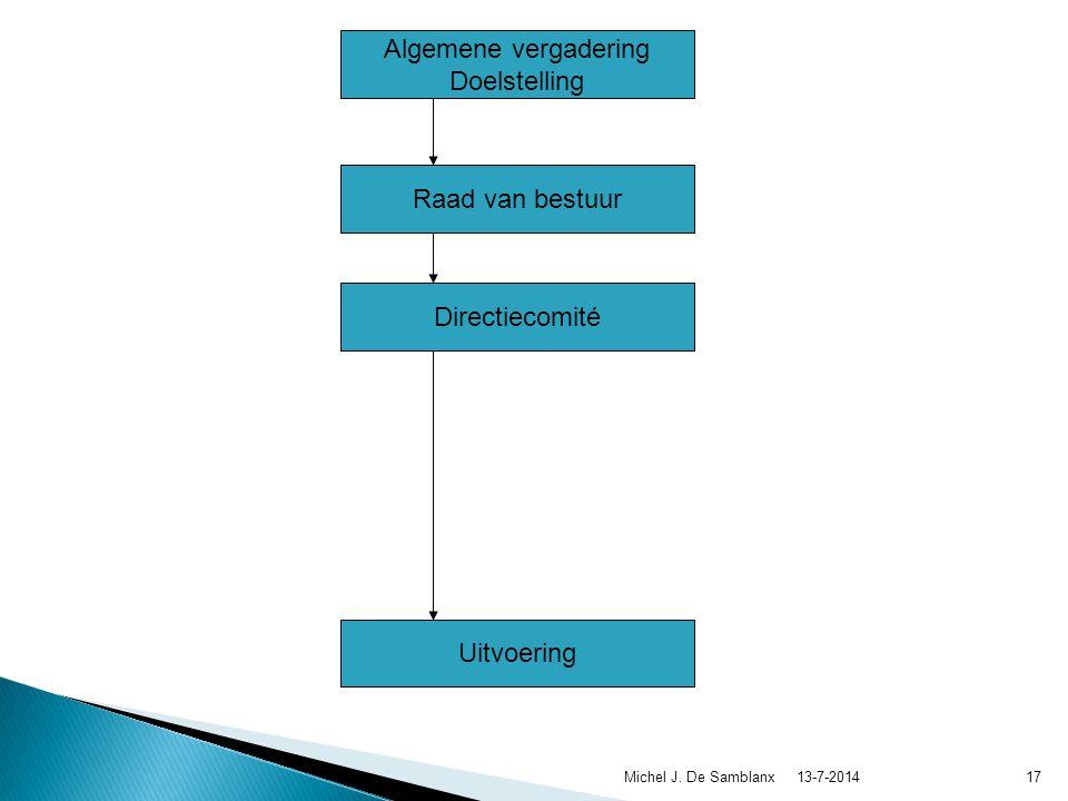 13-7-2014Michel J. De Samblanx16 Algemene vergadering Doelstelling Raad van bestuur Directiecomité