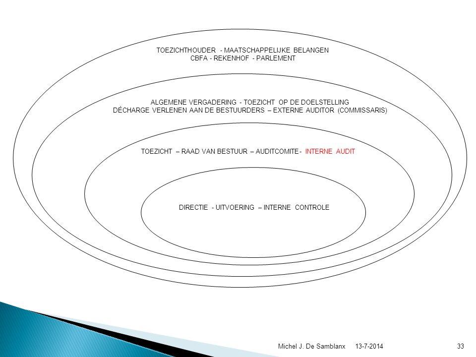  Een integratie 13-7-2014Michel J. De Samblanx32