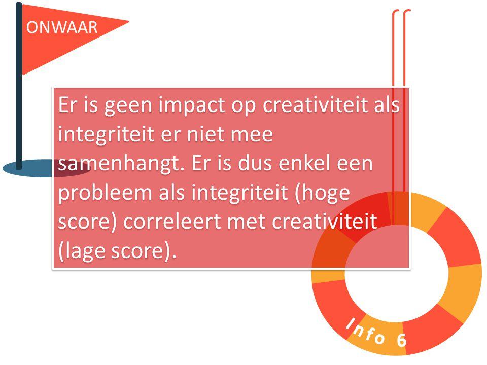 ONWAAR Er is geen impact op creativiteit als integriteit er niet mee samenhangt. Er is dus enkel een probleem als integriteit (hoge score) correleert