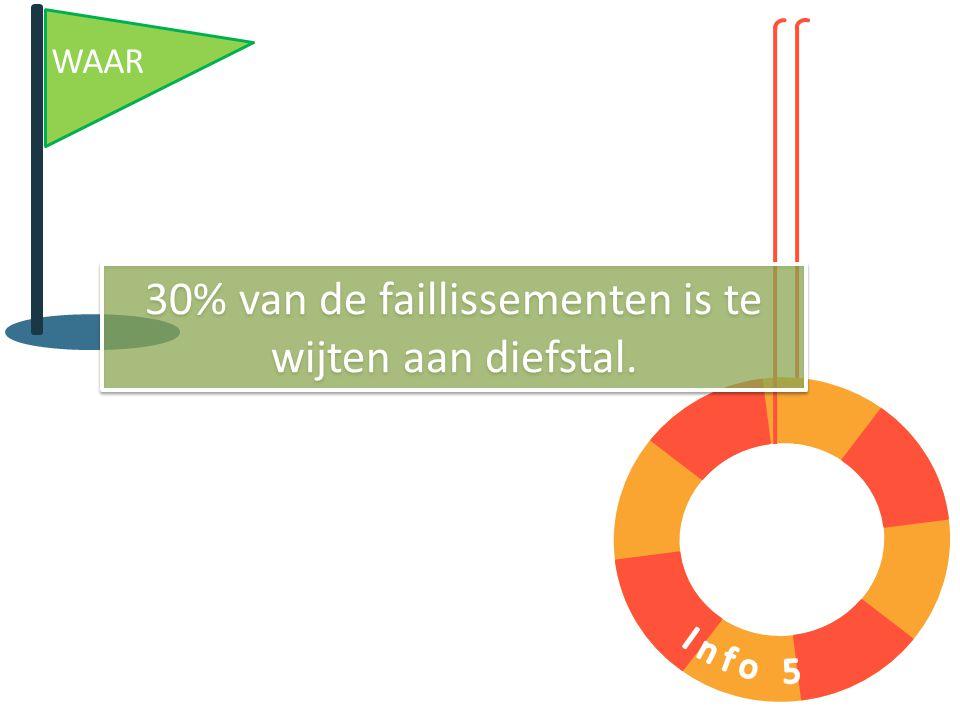 WAAR 30% van de faillissementen is te wijten aan diefstal.