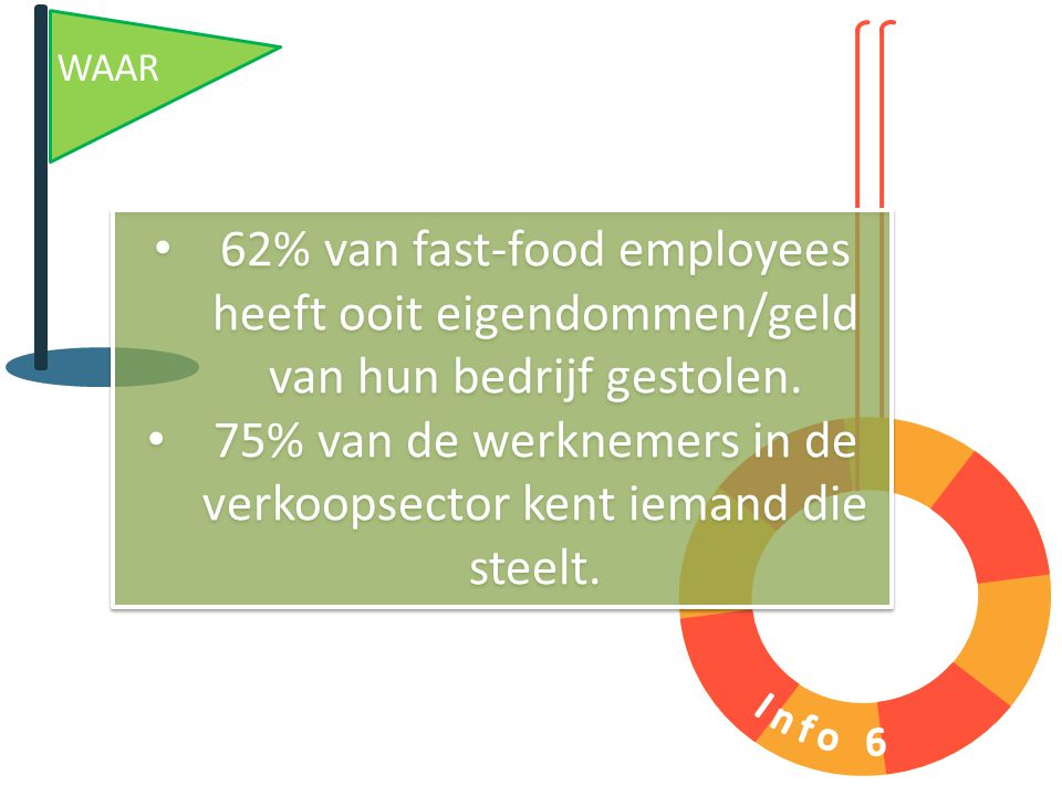 WAAR 62% van fast-food employees heeft ooit eigendommen/geld van hun bedrijf gestolen. 75% van de werknemers in de verkoopsector kent iemand die steel