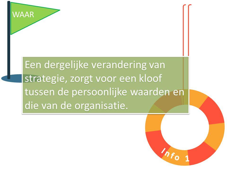 Een dergelijke verandering van strategie, zorgt voor een kloof tussen de persoonlijke waarden en die van de organisatie.
