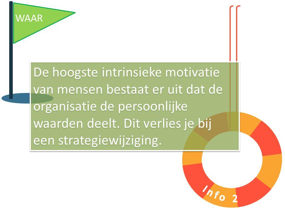 WAAR De hoogste intrinsieke motivatie van mensen bestaat er uit dat de organisatie de persoonlijke waarden deelt. Dit verlies je bij een strategiewijz