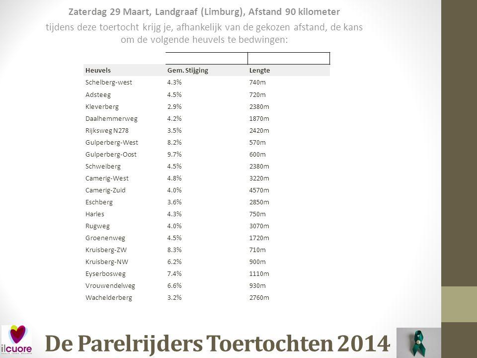 De Parelrijders Toertochten 2014 Datum: Zaterdag 12 April Waar: Overloon (Nijmegen) Organisatie: Heuvelen Classic (TKO) Afstand: 125 kilometer Kosten: € 5,50 (Voor)inschrijving: Ja Opmerking: Klimwerk in Duitsland en rond om Nijmegen.