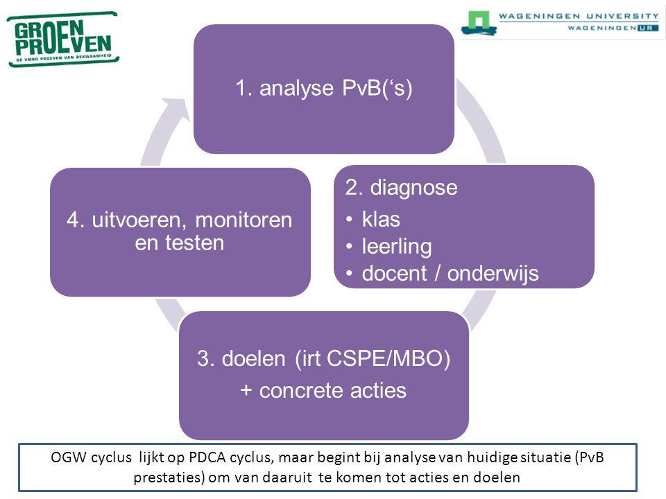 1. analyse PvB('s) 2. diagnose klas leerling docent / onderwijs 3. doelen (irt CSPE/MBO) + concrete acties 4. uitvoeren, monitoren en testen OGW cyclu