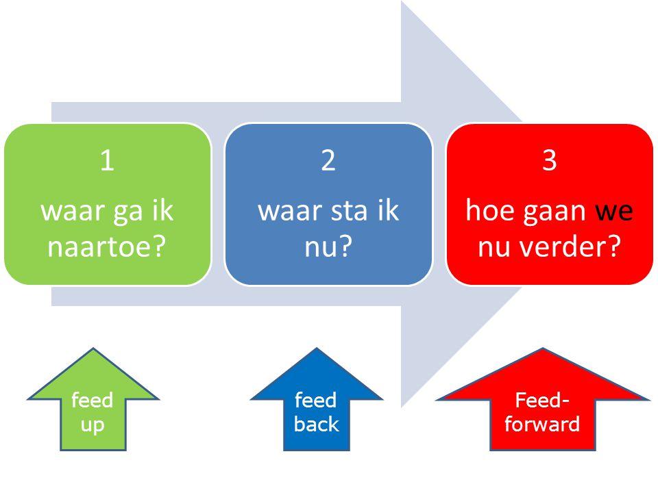 1 waar ga ik naartoe? 2 waar sta ik nu? 3 hoe gaan we nu verder? feed up feed back Feed- forward
