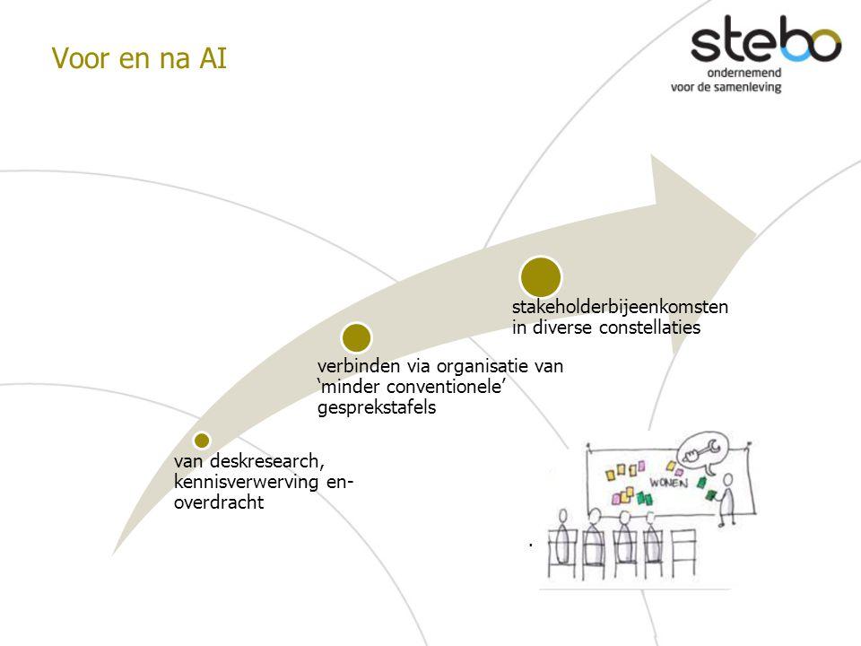 Voor en na AI. van deskresearch, kennisverwerving en- overdracht verbinden via organisatie van 'minder conventionele' gesprekstafels stakeholderbijeen