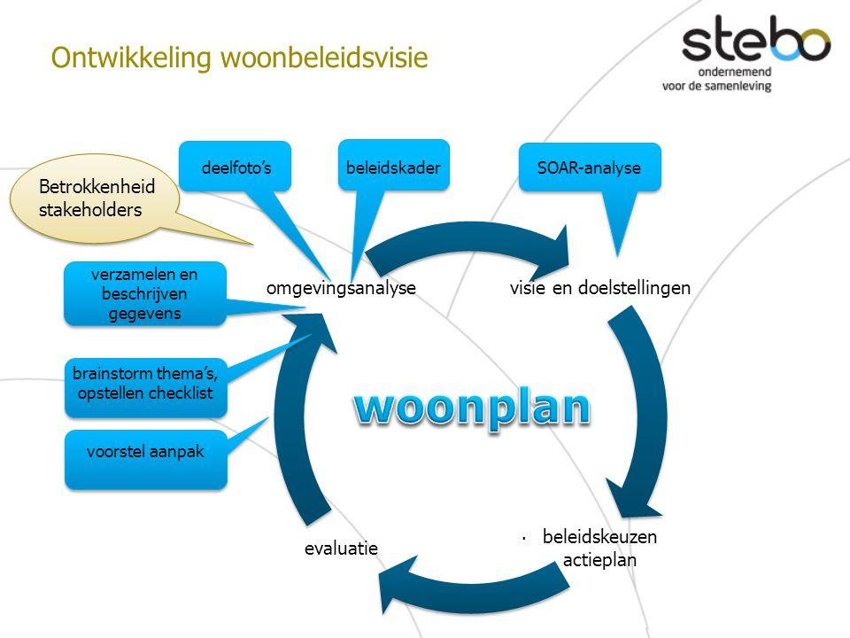 Ontwikkeling woonbeleidsvisie. visie en doelstellingen beleidskeuzen actieplan evaluatie omgevingsanalyse brainstorm thema's, opstellen checklist deel