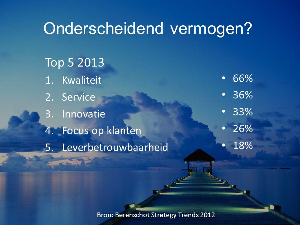 Onderscheidend vermogen? Top 5 2013 1.Kwaliteit 2.Service 3.Innovatie 4.Focus op klanten 5.Leverbetrouwbaarheid 66% 36% 33% 26% 18% Bron: Berenschot S