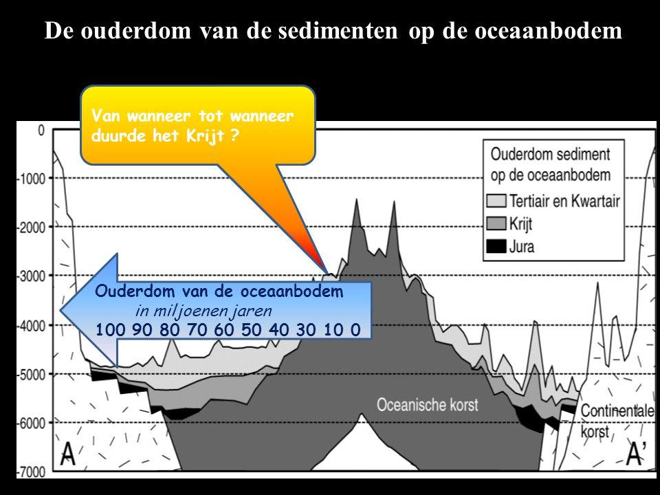 De ouderdom van de sedimenten op de oceaanbodem Waarom ligt hier geen sediment uit het Krijt ? Ouderdom van de oceaanbodem in miljoenen jaren 100 90 8