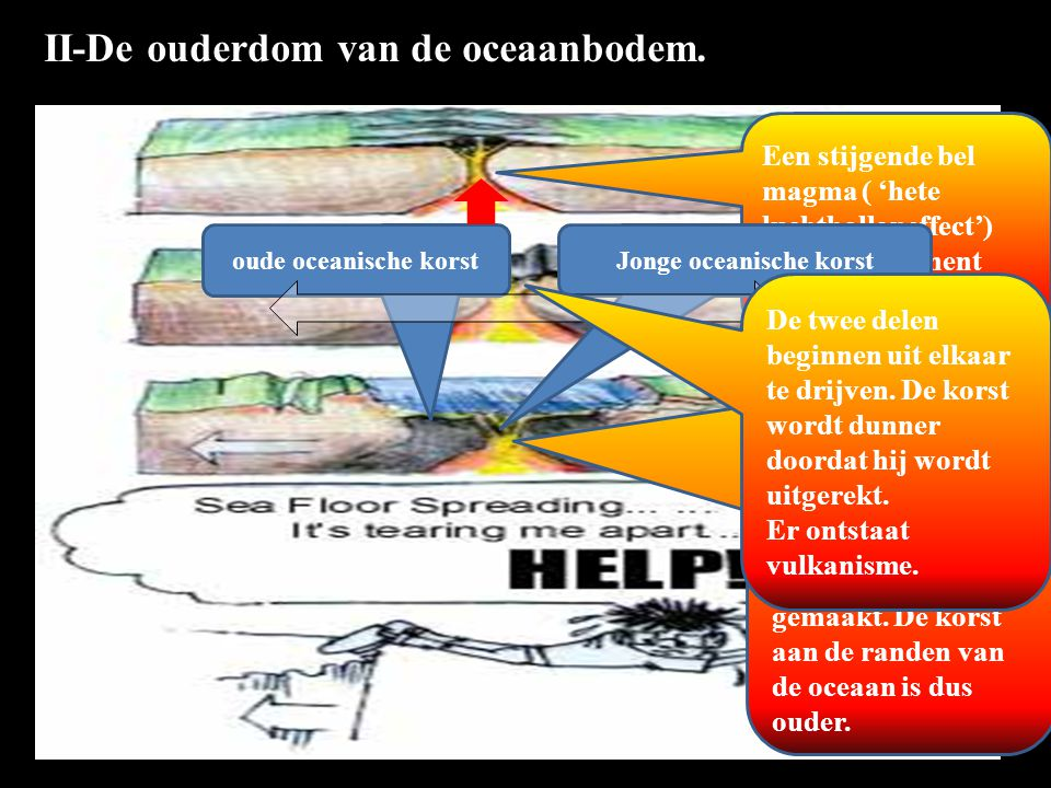 II-De ouderdom van de oceaanbodem. Een stijgende bel magma ( 'hete luchtballoneffect') laat het continent breken. De continenten zijn nu echt uit elka