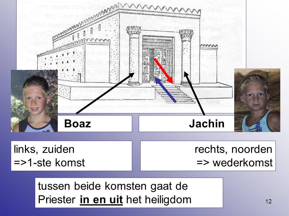 12 BoazJachin links, zuiden =>1-ste komst rechts, noorden => wederkomst tussen beide komsten gaat de Priester in en uit het heiligdom