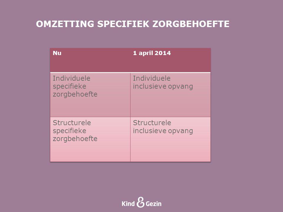 OMZETTING SPECIFIEK ZORGBEHOEFTE