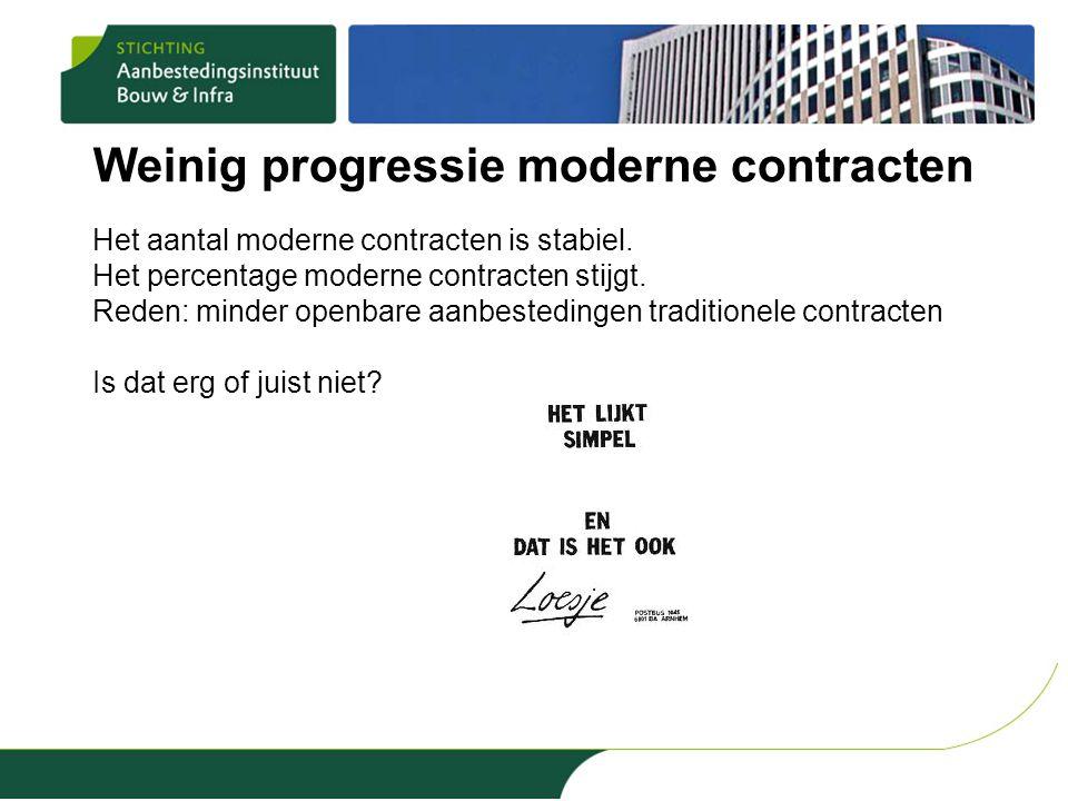 Weinig progressie moderne contracten Het aantal moderne contracten is stabiel. Het percentage moderne contracten stijgt. Reden: minder openbare aanbes