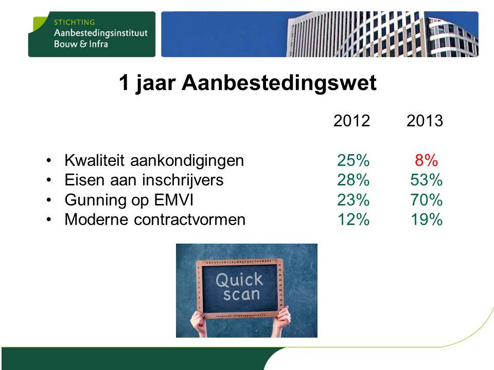 1 jaar Aanbestedingswet 2012 2013 Kwaliteit aankondigingen25% 8% Eisen aan inschrijvers28%53% Gunning op EMVI23%70% Moderne contractvormen12%19%