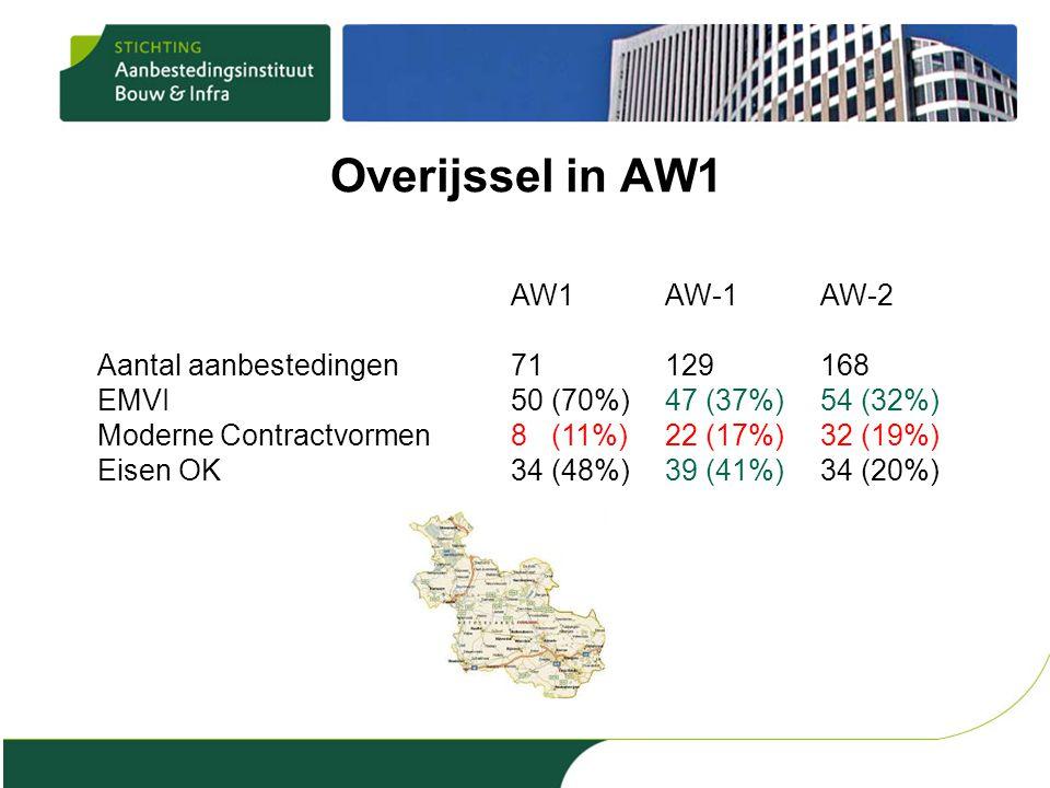 Overijssel in AW1 AW1AW-1AW-2 Aantal aanbestedingen71129168 EMVI50 (70%)47 (37%)54 (32%) Moderne Contractvormen8 (11%)22 (17%)32 (19%) Eisen OK34 (48%)39 (41%)34 (20%)
