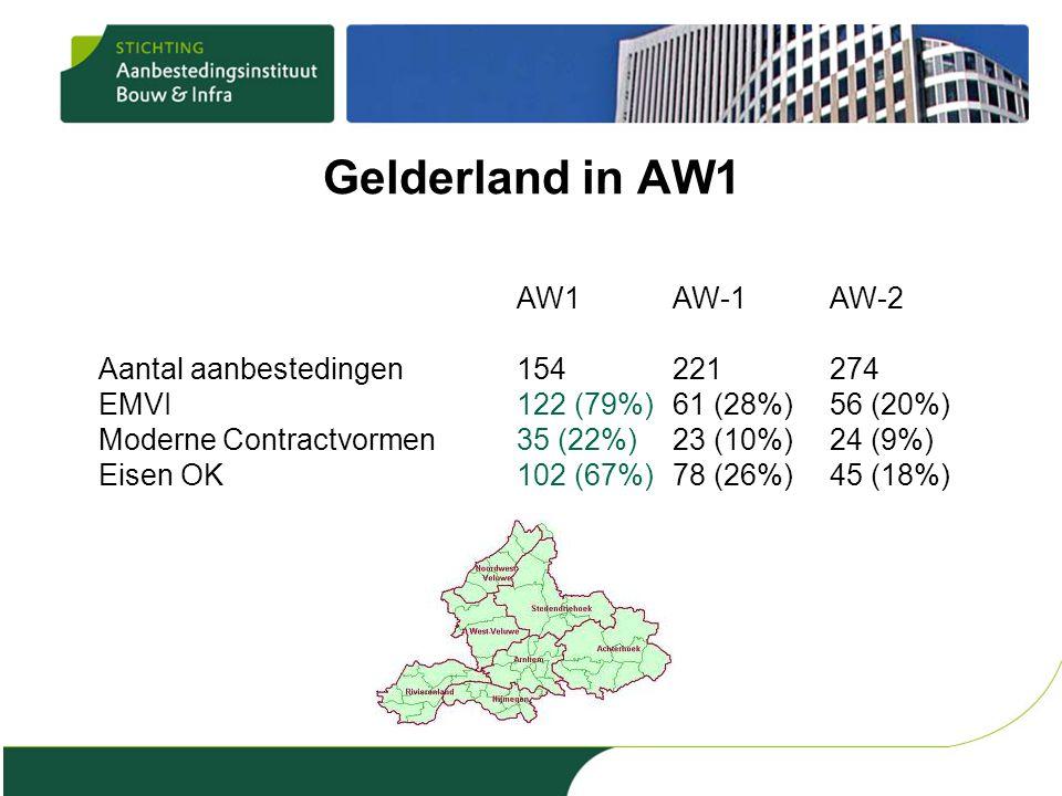 Gelderland in AW1 AW1AW-1AW-2 Aantal aanbestedingen154221274 EMVI122 (79%)61 (28%)56 (20%) Moderne Contractvormen35 (22%)23 (10%)24 (9%) Eisen OK102 (67%)78 (26%)45 (18%)