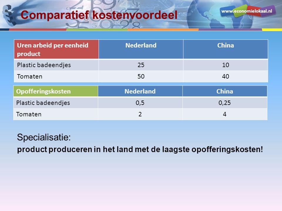 www.economielokaal.nl Comparatief kostenvoordeel Uren arbeid per eenheid product NederlandChina Plastic badeendjes2510 Tomaten5040 OpofferingskostenNe