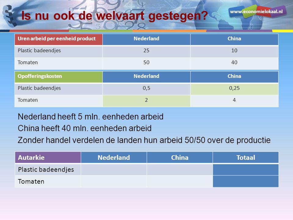 www.economielokaal.nl Is nu ook de welvaart gestegen? Nederland heeft 5 mln. eenheden arbeid China heeft 40 mln. eenheden arbeid Zonder handel verdele