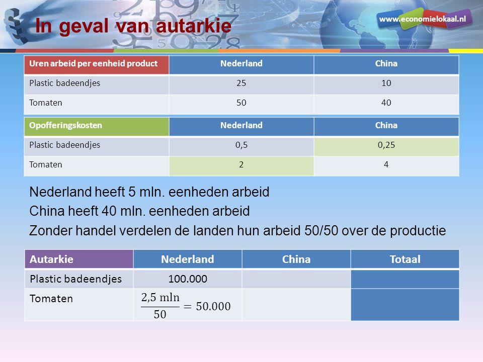 www.economielokaal.nl In geval van autarkie Nederland heeft 5 mln.
