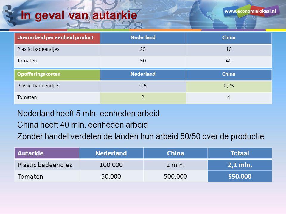 www.economielokaal.nl In geval van autarkie Nederland heeft 5 mln. eenheden arbeid China heeft 40 mln. eenheden arbeid Zonder handel verdelen de lande