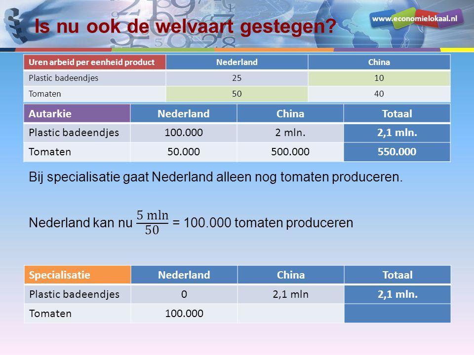 www.economielokaal.nl Is nu ook de welvaart gestegen? Uren arbeid per eenheid productNederlandChina Plastic badeendjes2510 Tomaten5040 AutarkieNederla