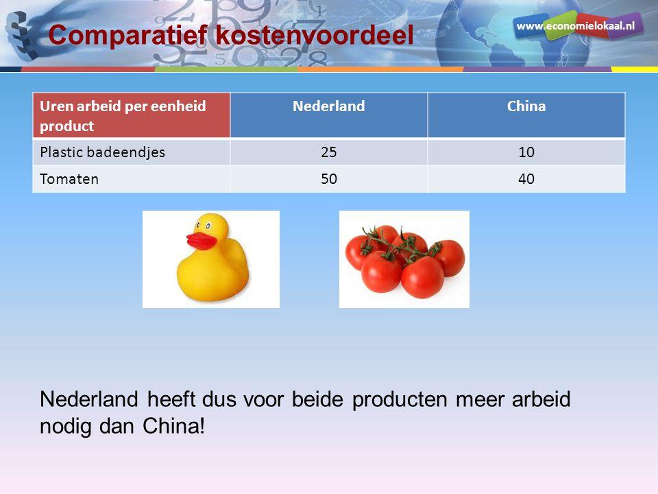 www.economielokaal.nl Comparatief kostenvoordeel Uren arbeid per eenheid product NederlandChina Plastic badeendjes2510 Tomaten5040 Nederland heeft dus voor beide producten meer arbeid nodig dan China!