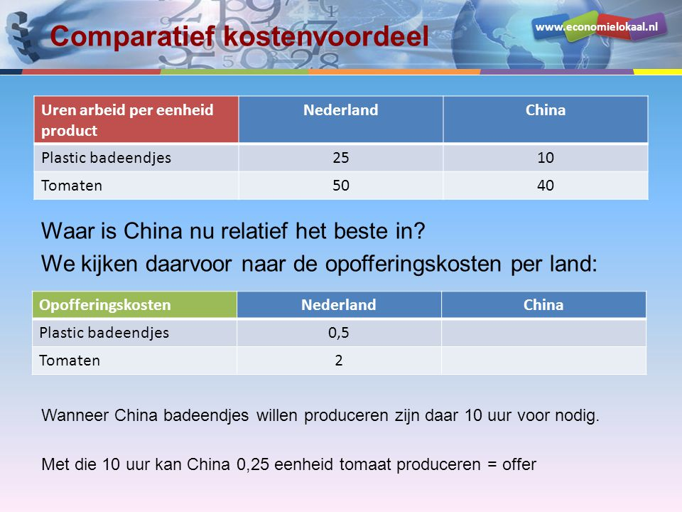 www.economielokaal.nl Comparatief kostenvoordeel Uren arbeid per eenheid product NederlandChina Plastic badeendjes2510 Tomaten5040 Waar is China nu re